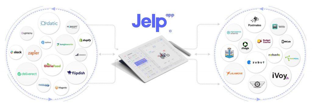 Descubriendo el módulo analítico de Jelp App